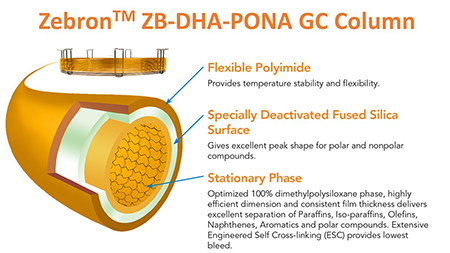 Phenomenex ZB-DHA-PONA